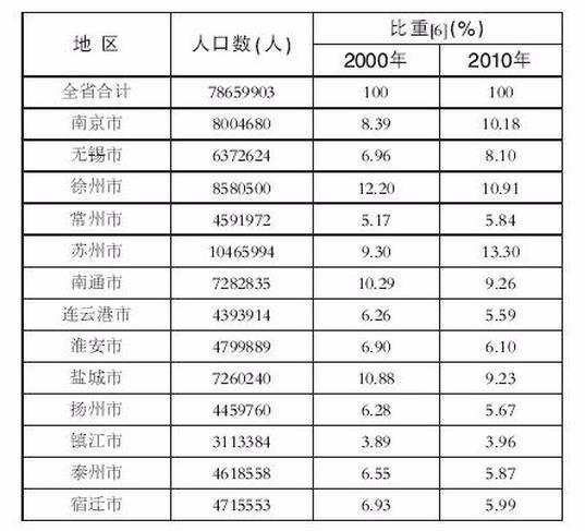 人口老龄化_江苏人口查询