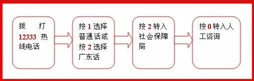 广州的区号查询_广州地区社保记录如何查询?_百度知道