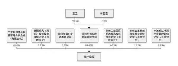 【顺丰股份】顺丰股权结构及股东会运作存在的什么问题?