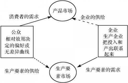 消费函数与储蓄函数_在两部门经济中,产品市场的均衡条件是_百度知道