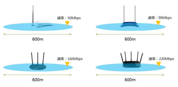 家里的wifi怎么能扩大覆盖范围插图