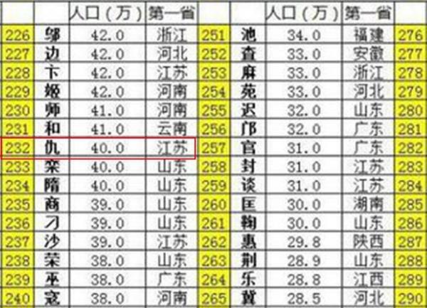 中国各姓氏人口数量_...年全国前20位姓氏人口数 转载