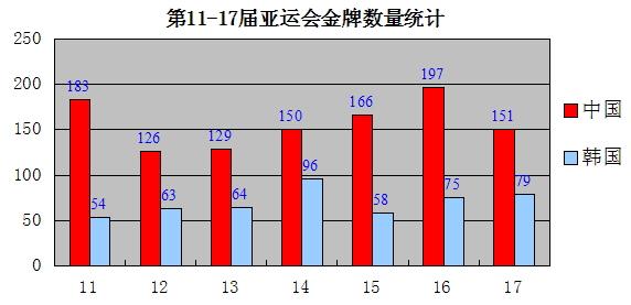 17届亚运会上中国和韩国各获得金牌的数量统计图