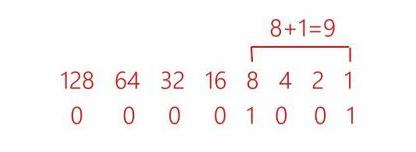 2进制算法怎么算?