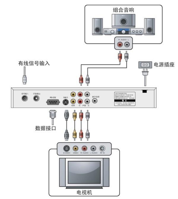 电视的连接方式电路图_有线数字电视机顶盒的连接方式 示意图_百度知道