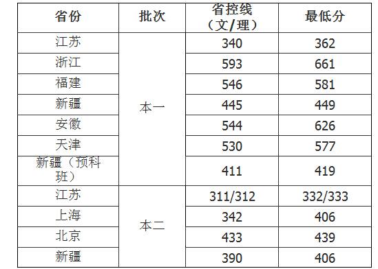 南京医科大学调档线_南京医科大学在安徽录取分数线_百度知道