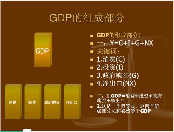 GDP全称_zhang英文全称设计