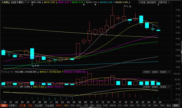 【大同煤业股票行情】大同煤业股票明天涨的几率大不大