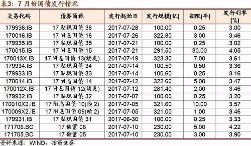 电子式国债利率_2017年国债利率是多少?_百度知道