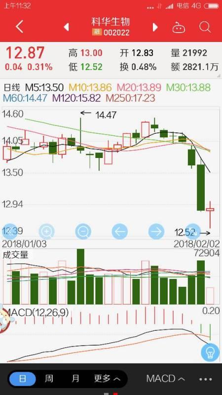 【科华生物股票】科华生物股票是长期持有还是短线操作的好