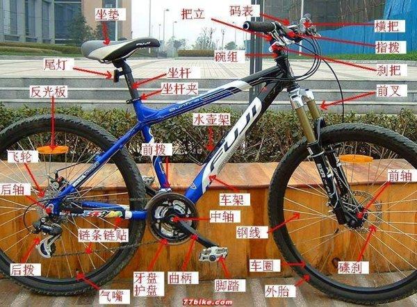 山地自行车刹车配件_自行车各部件的名称及作用_百度知道