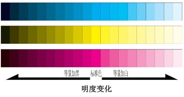 色彩明度渐变ppt_怎么画纯度,冷暖,明度和渐变这四个色阶,最好带上图片解说 ...