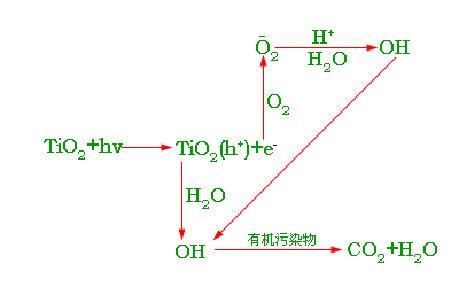 光触媒的原理_光触媒分解原理图
