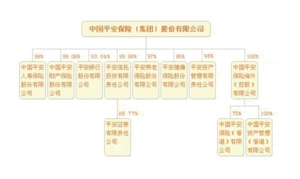 【平安保险股】中国平安的控股股东是谁?