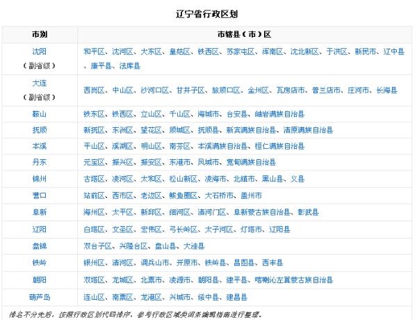 辽宁省总人口是多少_辽宁省有多少个县??_百度知道