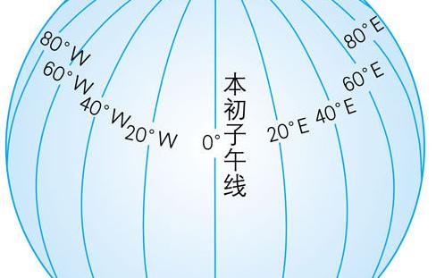 伦敦的经度和纬度_经度和纬度都在零上的怎么表示_百度知道