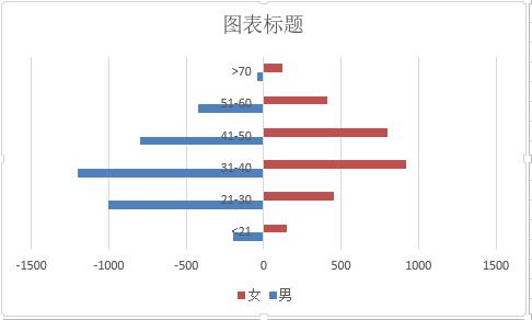 人口金字塔  Excel_人口金字塔