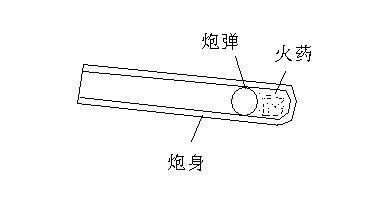 大炮的原理_多功能发射药试验仪