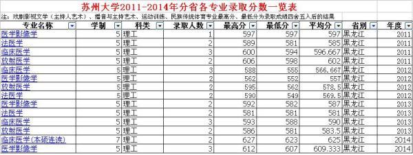 南京医科大学调档线_江苏省的医学院近年来的录取分数线(黑龙江考生)_百度知道