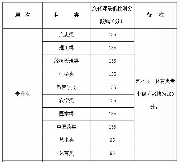 陕西省专科录取_陕西省2014西安建筑科技大学成人高考分数线是多 - 史蒂芬学习网