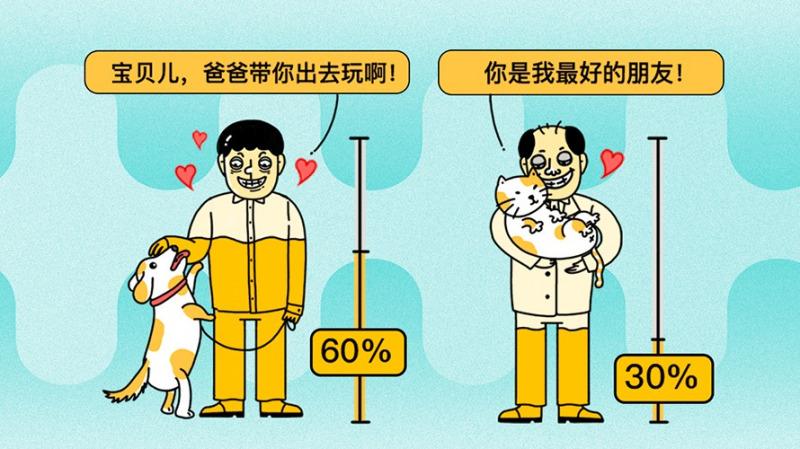 吸猫遛狗是下个千亿风口,宠物行业的钱听说很好赚?先过这三关吧