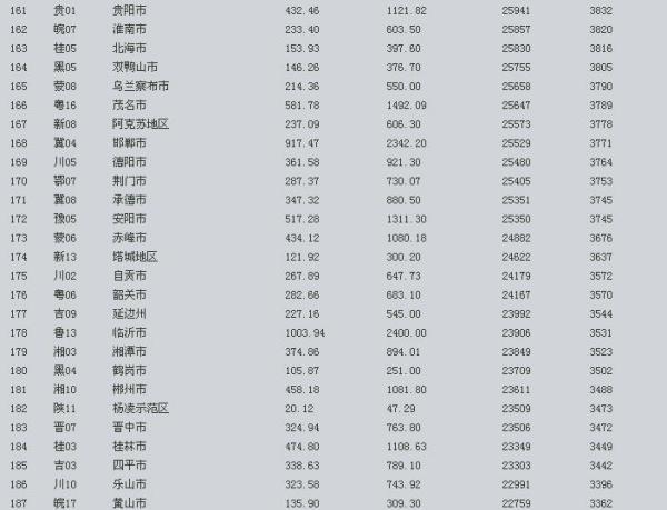 全国各市gdp排名_各省面积全国排名图片