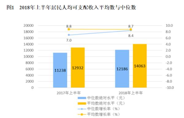 2018全国城镇居民人均可支配收入_人均可支配收入