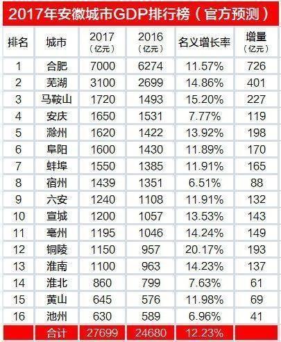 无锡市gdp和安徽省_陕西,山西与安徽的2018年经济,排名如何