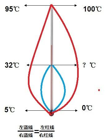 神器小指针什么原理_红色指针指向什么方向