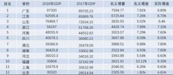 中国gdp多少_中国有多少个省