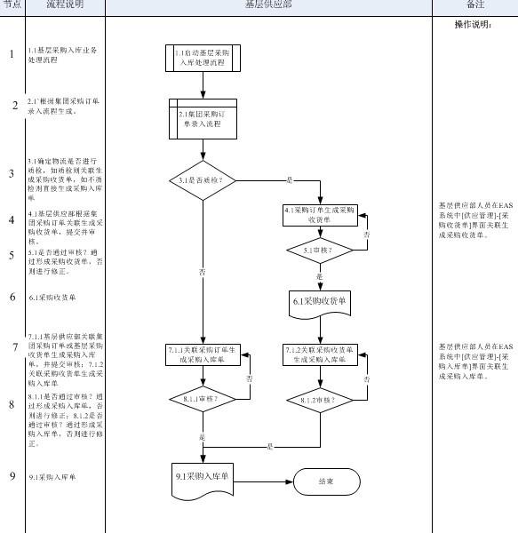 k3系统操作_财务问题,各路高人,高分悬赏,金蝶K3供应链-存货核算(外购 ...