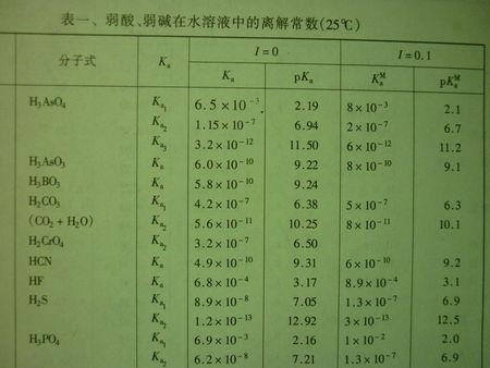 电离平衡常数的乘积