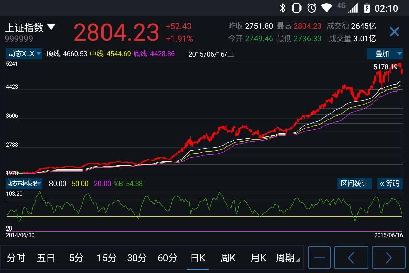 股票上升趋势线_请问股票的上行趋势线是什么意思??要怎么画出来?_百度知道