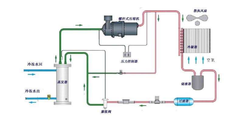 斯特林制冷机原理图_压缩式制冷系统组成及工作进程_百度知道