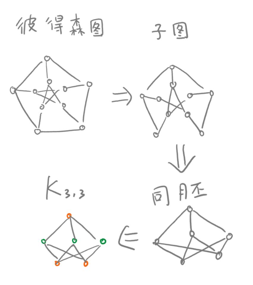 彼得森图是平面图