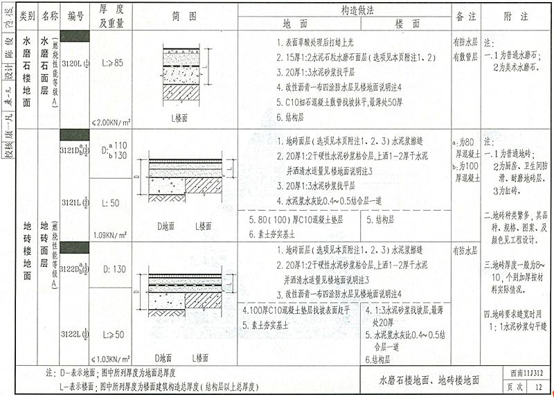 地砖规格_请问图集11j312-3121d/12里地砖是什么规格