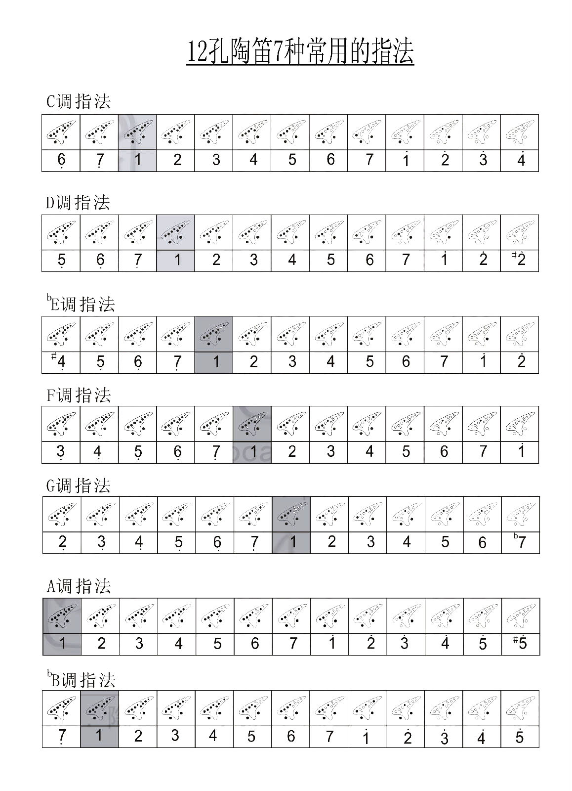 12孔陶笛7種指法之間的關系?圖片