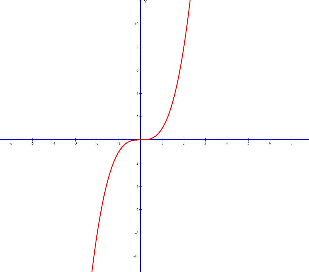 奇函数的定义域关于什么对称