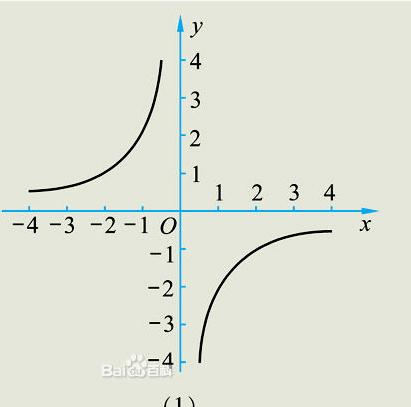 ????y?.[Z[_如果y与x成反比例,z与y成正比例,那么z是x的什么函数