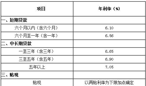2009年贷款利率_211年中国人民银行贷款基准利率是多少_百度知道