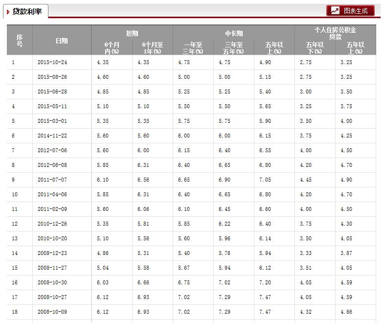 2009年贷款利率_中国人民银行利率表2009年至2016年贷款利率_百度知道