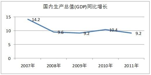 衡量一国家的经济总量_经济发展图片