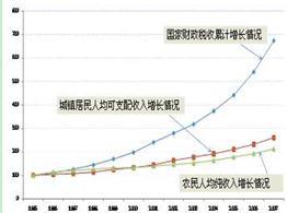 江苏人均可支配收入占gdp_人口与去库存政策拐点之后,居民加杠杆支撑楼市能否持续