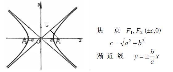 双曲线渐近线方程公式中入是什么