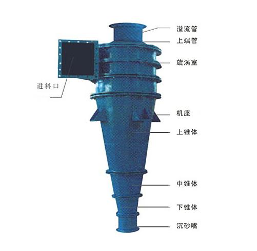 旋流器_水力旋流器的单元参数