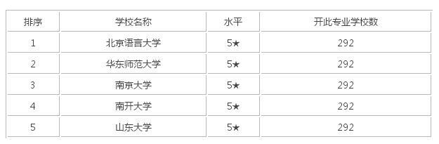 对外汉语专业考研_英语教育专业考研_百度知道