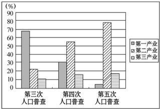人口普查从事行业怎么填_人口普查