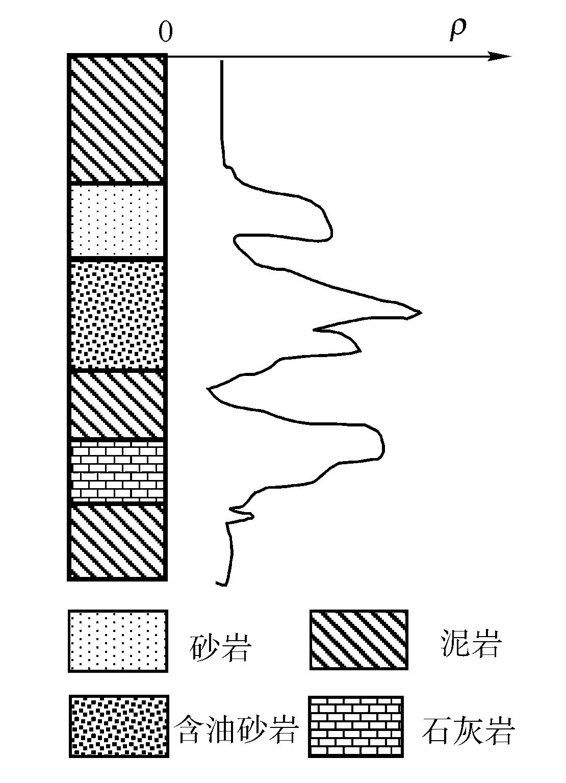 电阻率法勘探及其应用