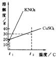 硫酸铜溶解度曲线练习题