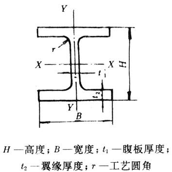 适合做小�9h�y�9�9f�x�_展开全部 1,这是型钢的表示方法: h300*300*12*15 = h高度x宽度x